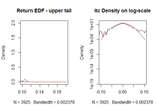 'ITC Return empirical distribution