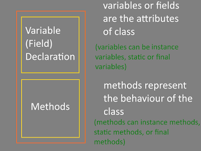 java class variables and methods