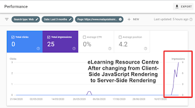 Phase 3 Experiment shows great improvement on SEO