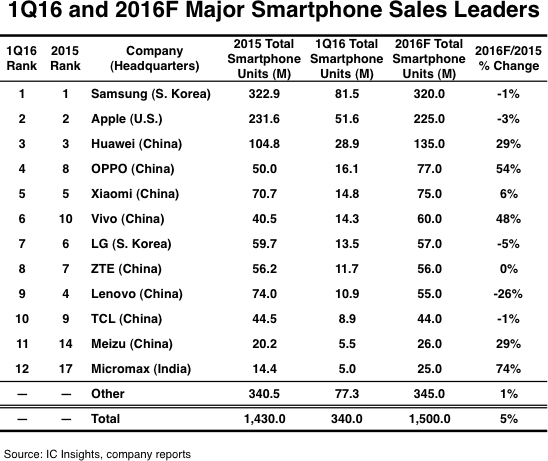 samsung current situation trends If you are a business -minded person, you might be interested in having a look through our summary of samsung's annual report generally, annual reports.