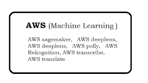 AWS Machine Learning - Understanding