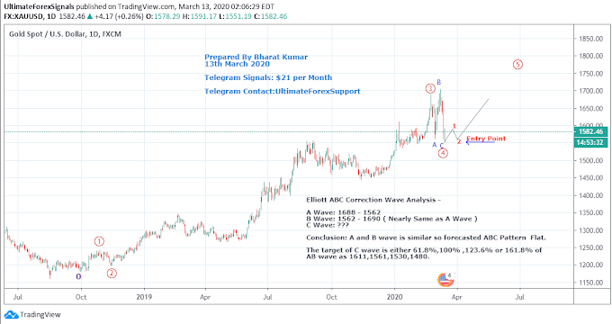 Gold XAU/USD Elliott wave analysis -13th March 2020