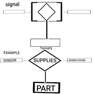 बायनरी रिलेशनशिप ( Binary Relationship in DBMS in hindi):-