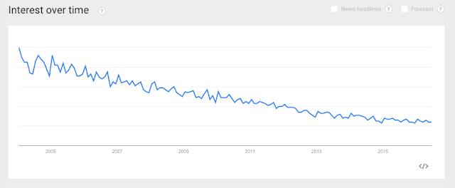Declining Interest in Music Topics #VisualFutureOfMusic #WorldMusicInstrumentsAndTheory