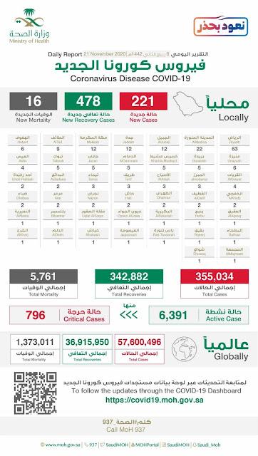 Corona virus cases in Saudi Arabia on 21st November 2020 - Saudi-Expatriates.com-