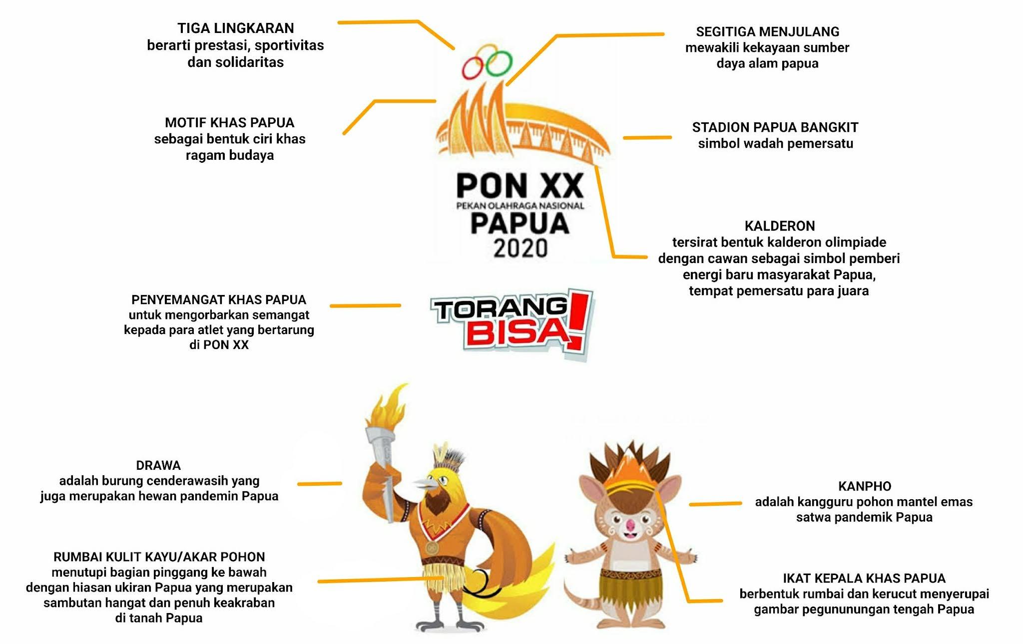 Logo dan Maskot PON Papua