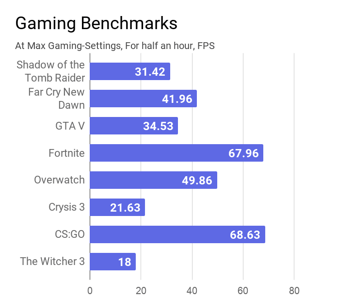 Gaming benchmarks of this Acer Aspire 5 A514-52G laptop.