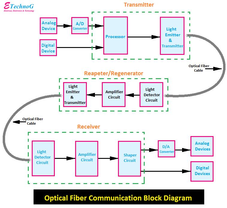 Optical Fiber Communication Block Diagram, block diagram of Optical Fiber Communication