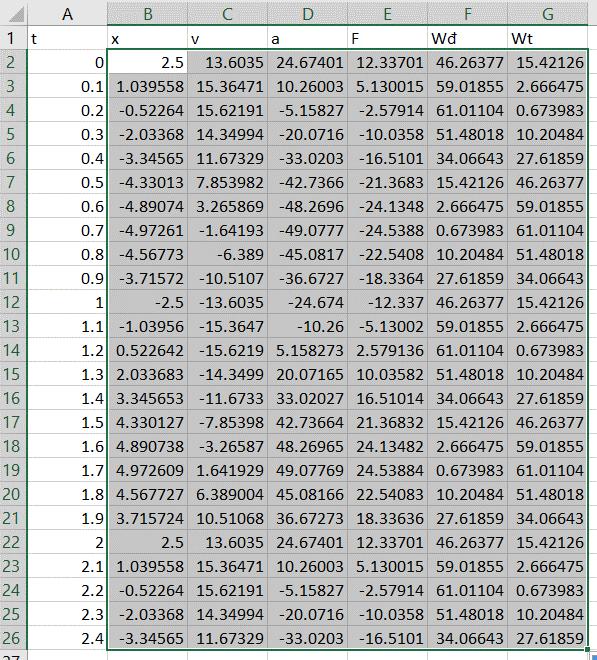 Mô tả bảng giá trị để vẽ đồ thị