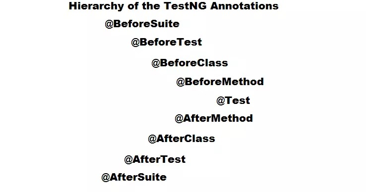 Automation Testing Insider: TestNG Annotations and their