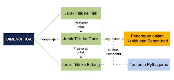 Diagram Alur Konsep Dimensi Tiga Matematika Kelas 12