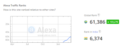 Alexa rank of Tips2secure