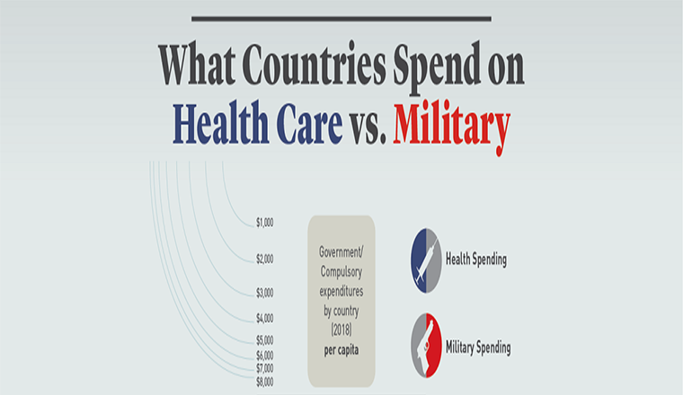 How Much Do Countries Spend on Healthcare Compared to the Military? #infographic