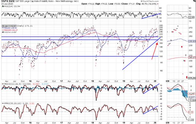 SPX:VIX Ratio Trendline Break: Look Out Below