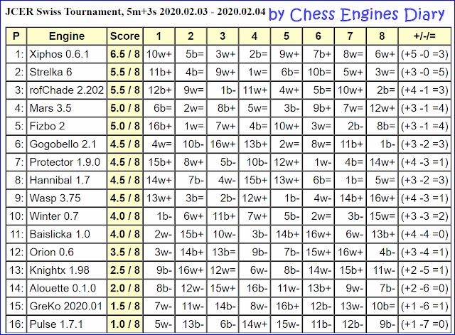 JCER Tournament 2020 - Page 2 2020.02.03.SwissTournament
