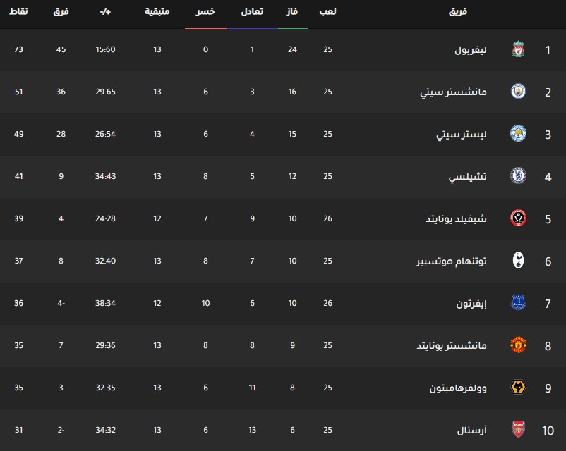 جدول ترتيب فرق الدوري الانجليزي اليوم بتاريخ 12-2-2020