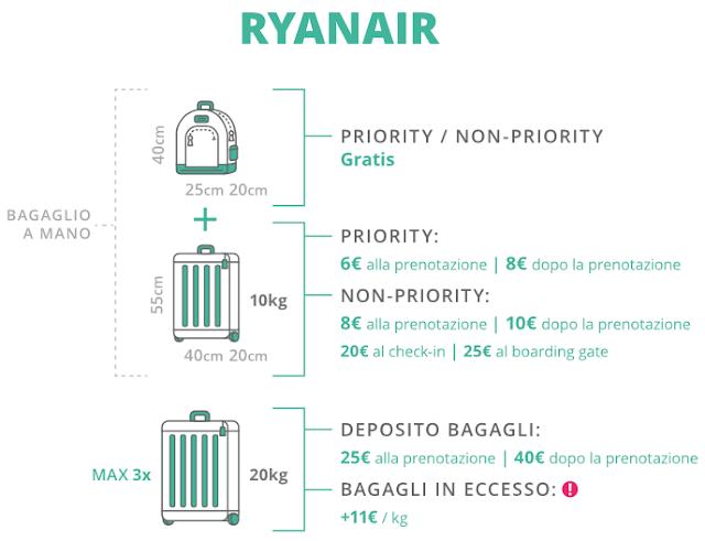 Compagnia aerea low cost Ryanair