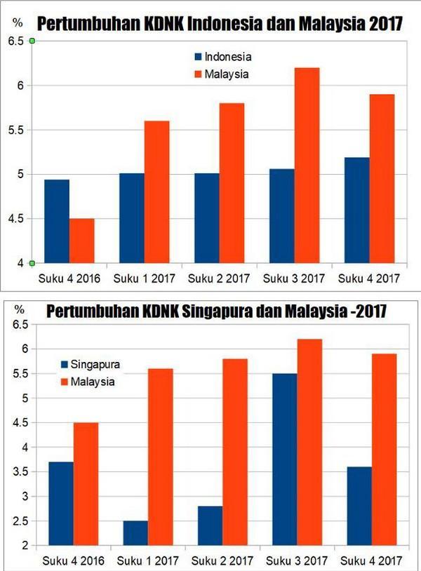 Page Facebook Macai Mahathir cuba mengelirukan rakyat mengenai KDNK negara berbanding Indonesia
