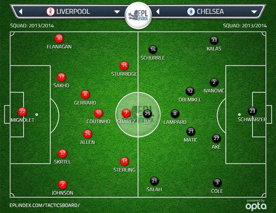 Possible Lineups: Liverpool vs Chelsea