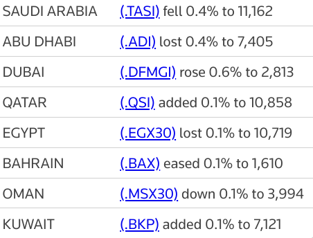 MIDEAST STOCKS #Dubai gains as #UAE eases travel curbs; other markets mixed | Reuters