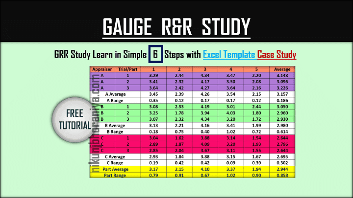 GRR Study  Gauge R&R  Explained with Excel Template