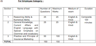 Employee Category Mains Exam Pattern and Syllabus topics for LIC ADO Posts: