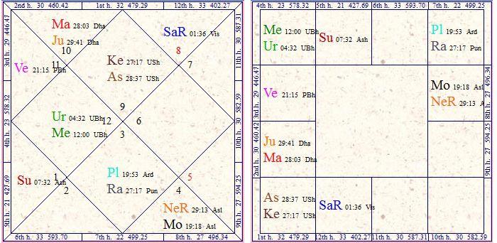 Vedic Astrology Research Portal: Exaltation vs Debilitation
