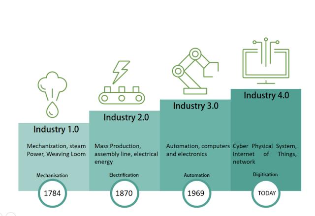 Endüstiriyel dönemler görseli