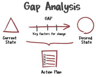 Gap analysis in pharmaceuticals