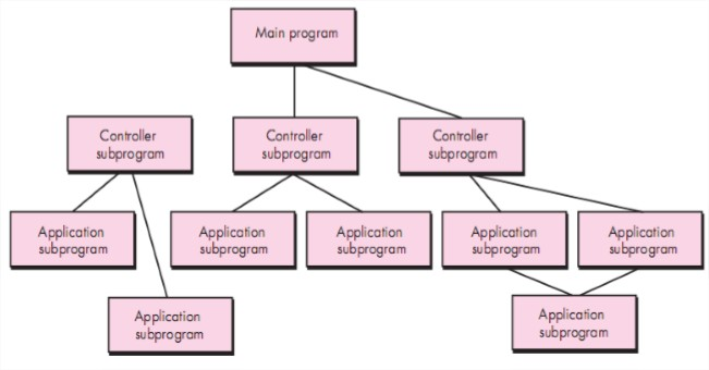 Software engineering architectural styles taxonomy of for Main architectural styles