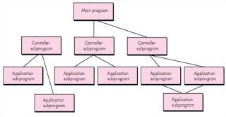 Main program/subprogram architectures