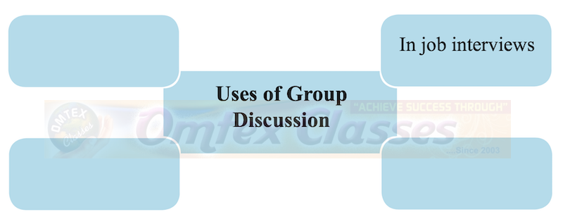 Chapter 4: Group Discussion Balbharati Solutions for English Yuvakbharati 12th Standard HSC Maharashtra State Board