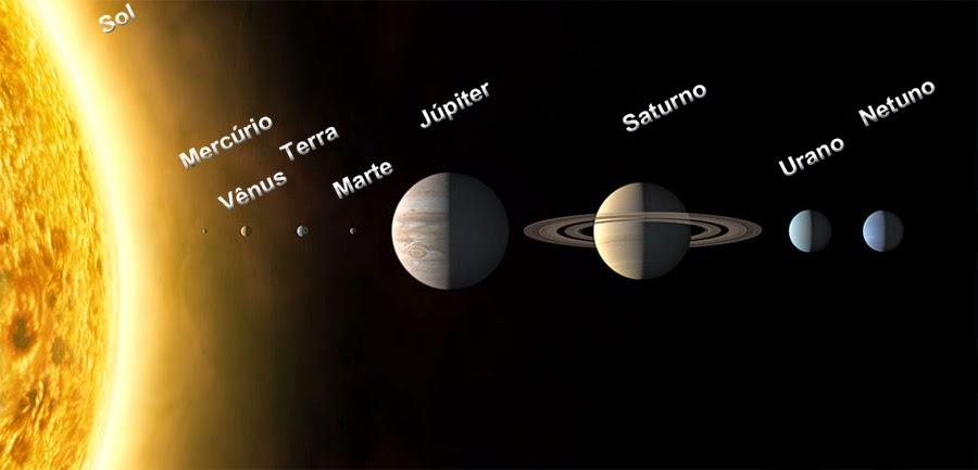 Tamanhos dos planetas em escala