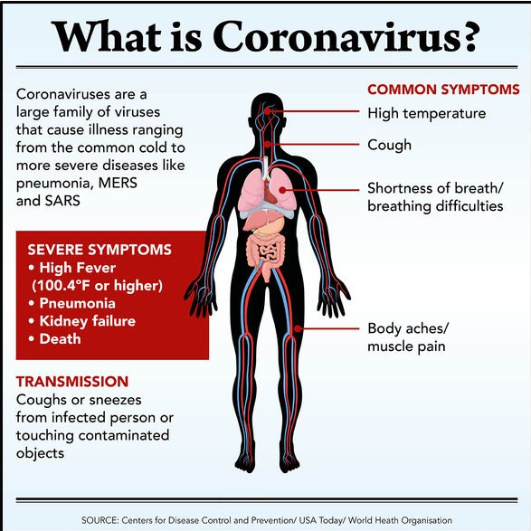 Coronavirus and paracetamol