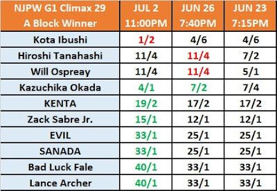 G1 Climax 29 - Block A Winner Betting