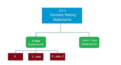 تعلم أوامر C ++ الشرطية || تعلم c++ خطوة بخطوة