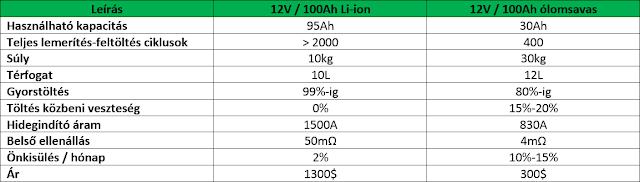 Más szóval egy 12Ah ólomsavas akkumulátor ekvivalens egy 4Ah lítium  akkumulátorral. Sokszor Wh mértékegység van a lítium akkumulátoron  feltűntetve 6315ddc3b0