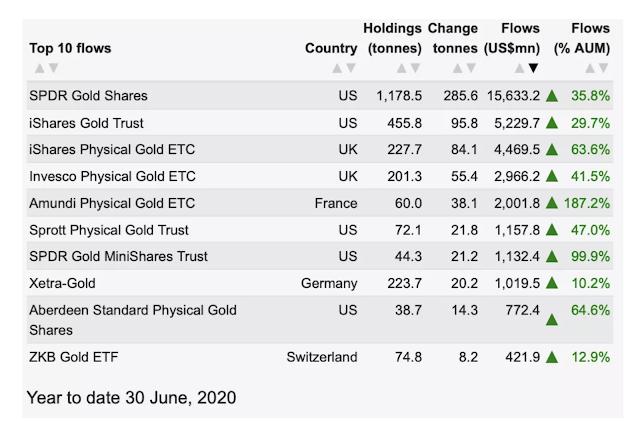Prezzo dell'oro aumentato grazie agli ETF