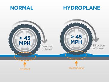 Mewaspadai Hydroplaning Saat Hujan