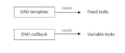 jdbc template in spring - spring access database using jdbc template