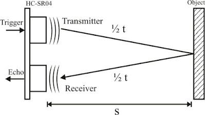 Cara Kerja Sensor Ultrasonic HC-SR04 Arduino