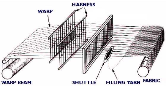 Basic structure of loom