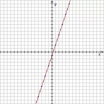 y=3x–1