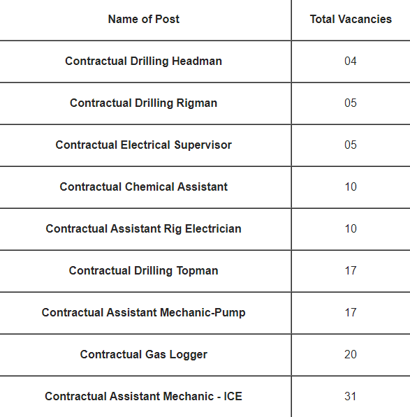 ITI got jobs for Oil India Limited Jobs 2021 for 119 vacancies