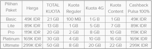 Cara Daftar Paket Internet LOOP GIGAMAX