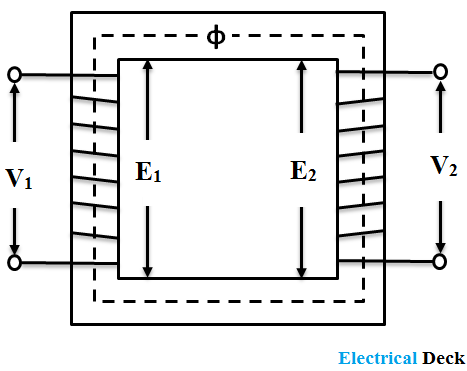 What is Ideal Transformer ? - Phasor Diagram & Model