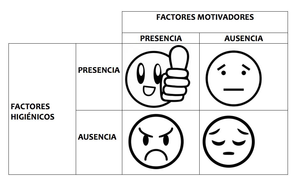 Factores Higiénicos Y Factores Motivadores Herzberg