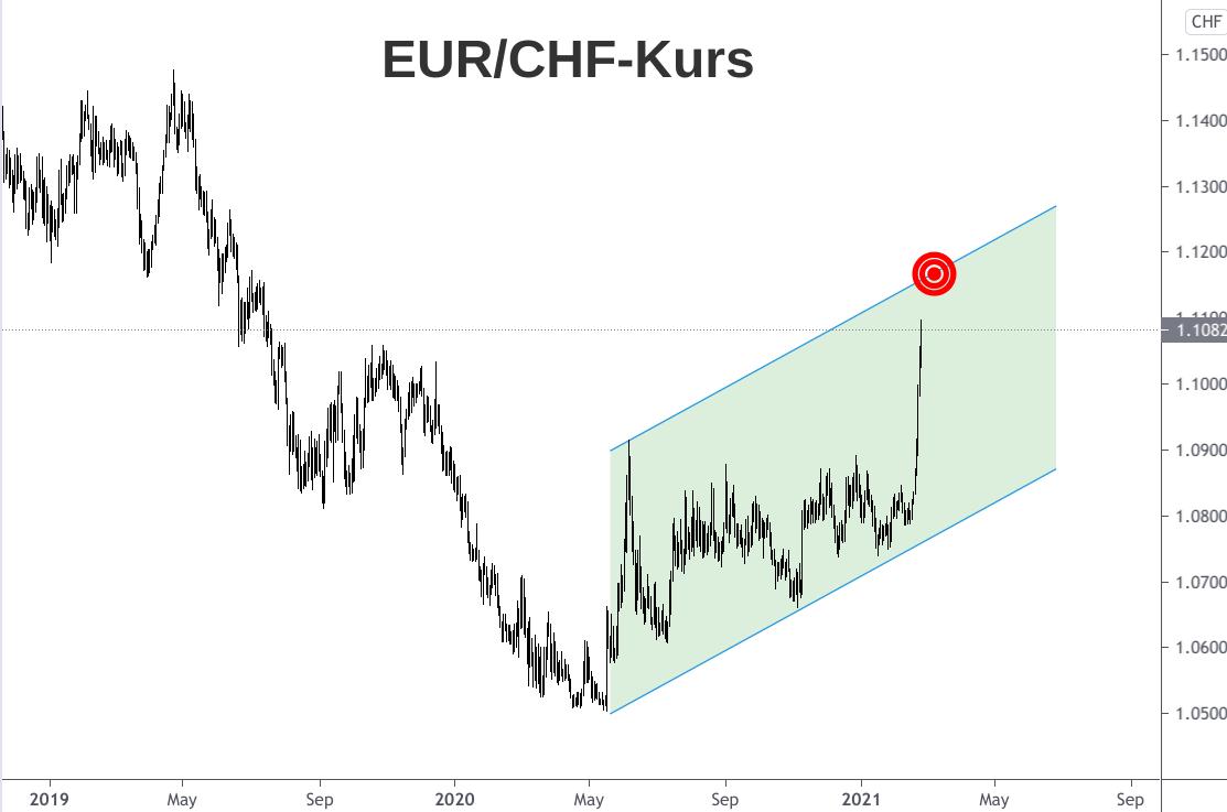 Kerzenchart Euro-Franken-Währungskurs 2019-2021