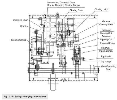 Switchgear-circuit breaker operating mechanisms
