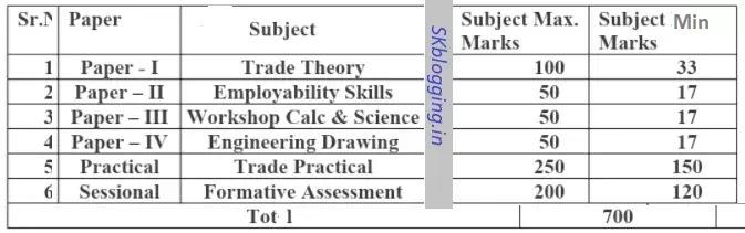 ITI Exam Pattern Annaul System Techanical Trade